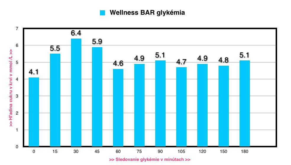 Wellness BAR, glykemická krivka